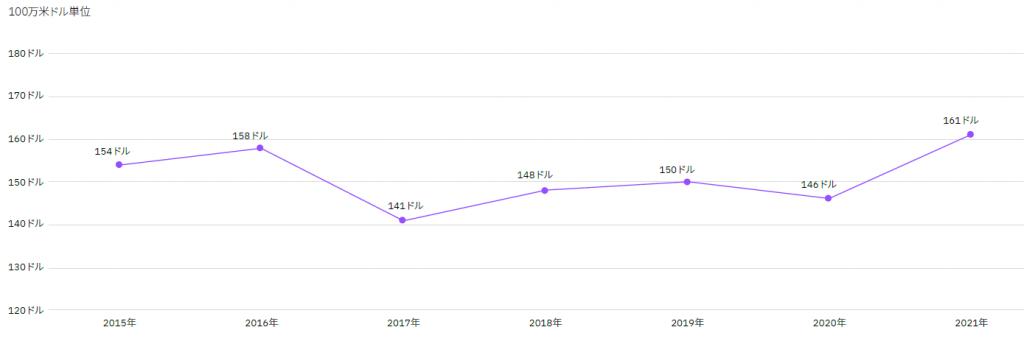 IBM 2021年データ侵害のコストに関するセキュリティー調査レポート