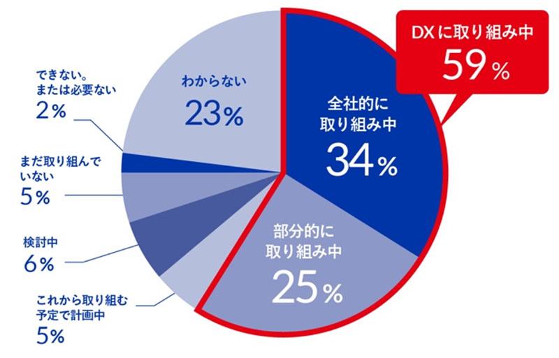 図表 DXの取り組みの有無 出典:ドリーム・アーツ