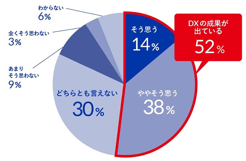 図表 DXの成果は出ているか 出典:ドリーム・アーツ