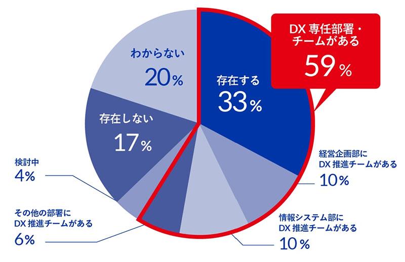 図表 DXを推進する組織・部署の有無