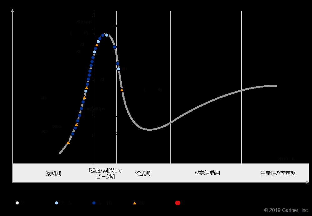 図表 先進テクノロジのハイプ・サイクル:2019年 出典:Gartner