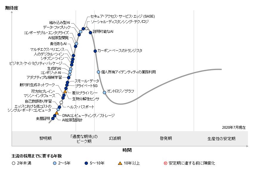 図表 先進テクノロジのハイプ・サイクル:2020年 出典:Gartner