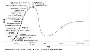 Gartner Hype Cycle 2021
