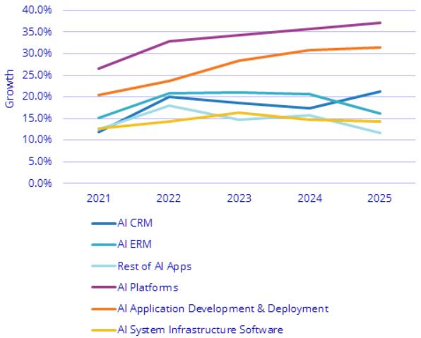 世界AIソフトウェア市場 予測
