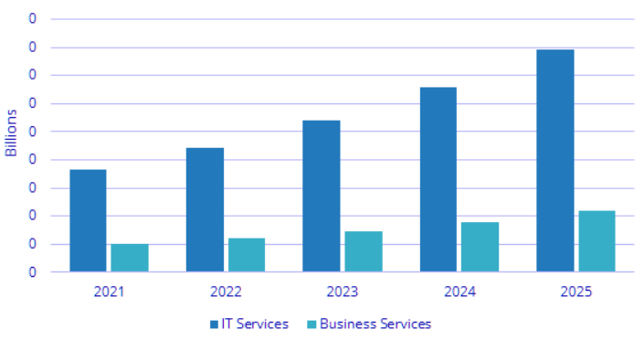 世界AIサービス市場 予測