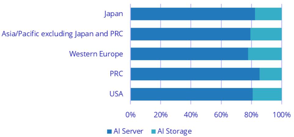 2021年の世界AIハードウェア市場予測 地域別トップ5