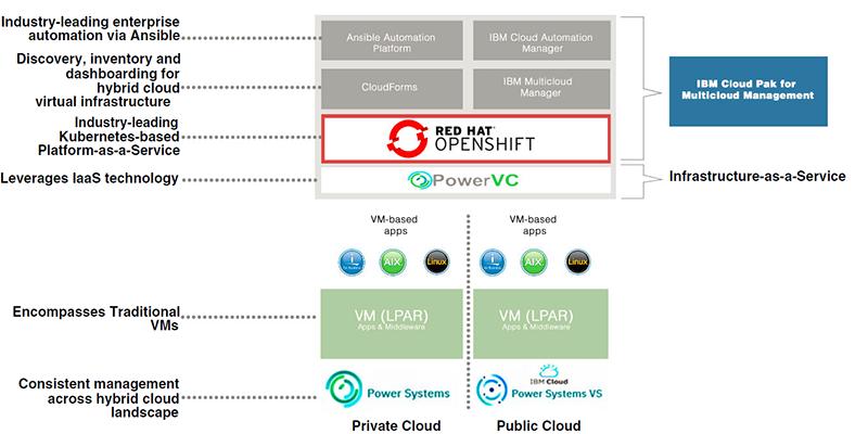 図表 Red Hat OpenShift Container Platform for Power 4.8で変わるPower Systems