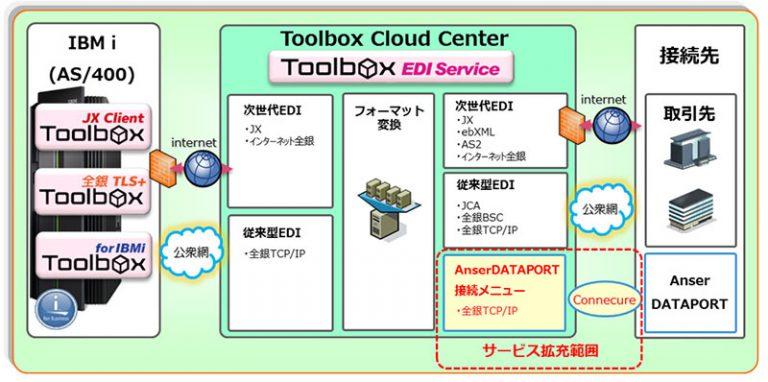 図表 Toolbox EDI Serviceのサービス拡充の概要