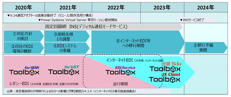 図表 インターネットEDI移行ロードマップとToolbox の対応