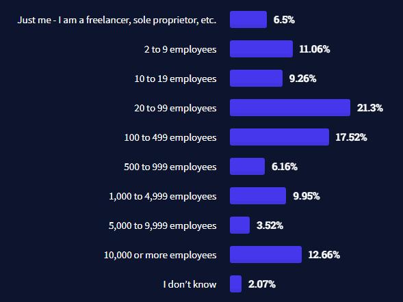 回答者の所属企業の従業員規模