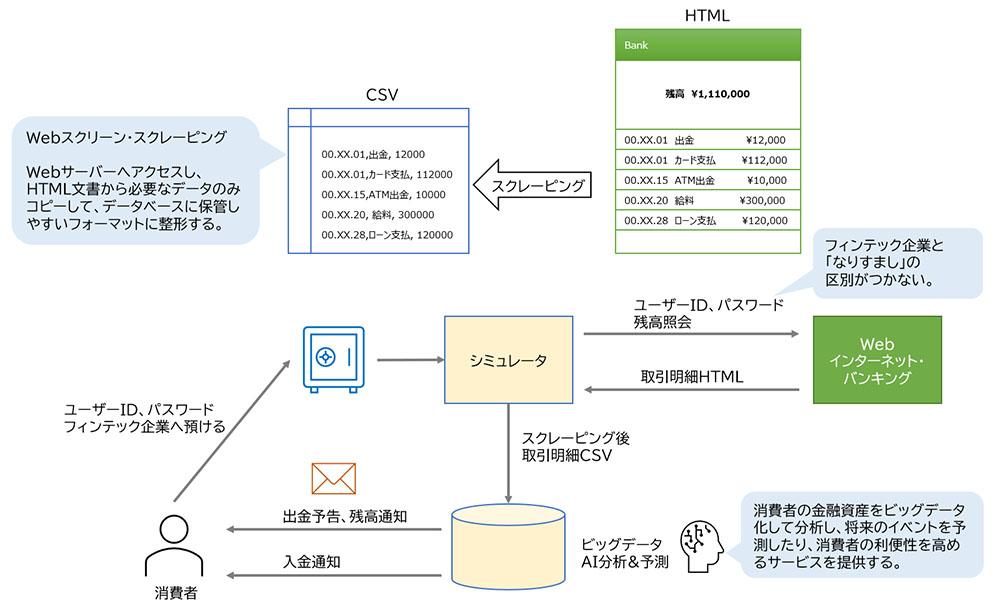 図表 従来のインターネット・バンキングの仕組み