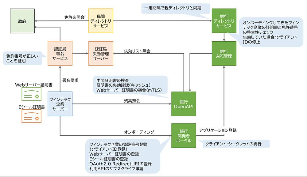 図表 欧州の銀行OpenAPIを利用するための仕組み