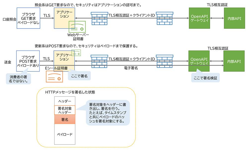 図表 照会系と更新系のセキュリティの仕組み