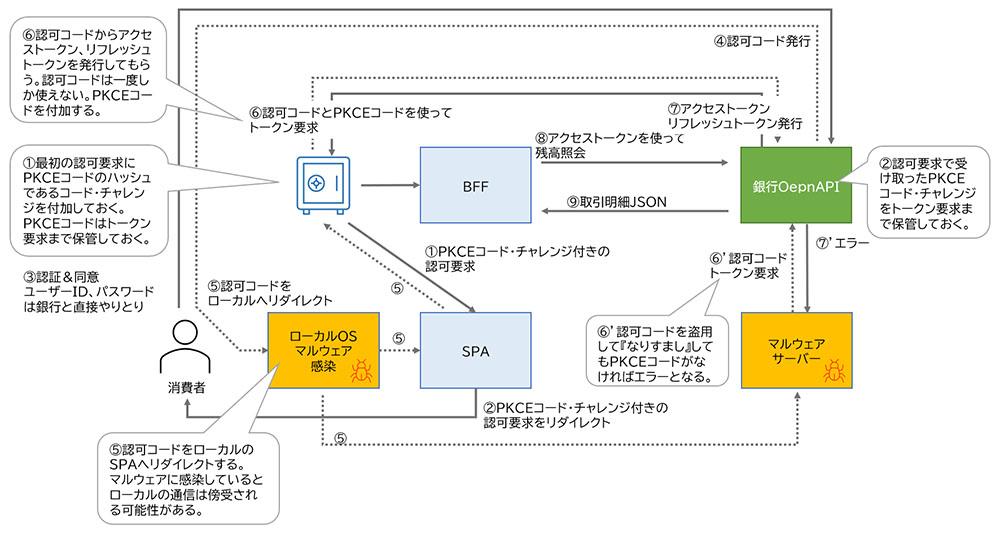 図表 マルウェア防止のためのPKCEの実装