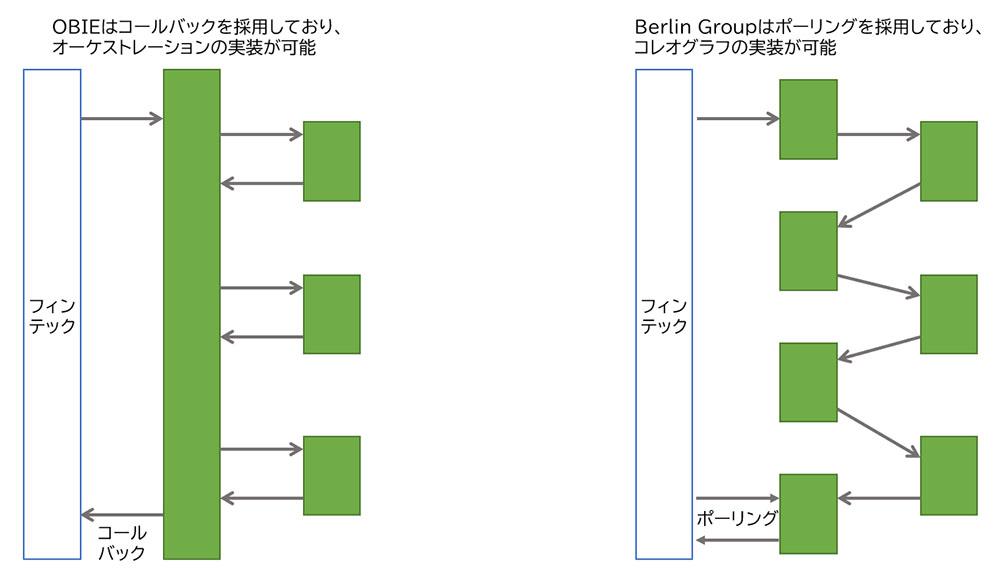 図表 欧州のOBIEとBerlin Groupの非同期シーケンスの概要