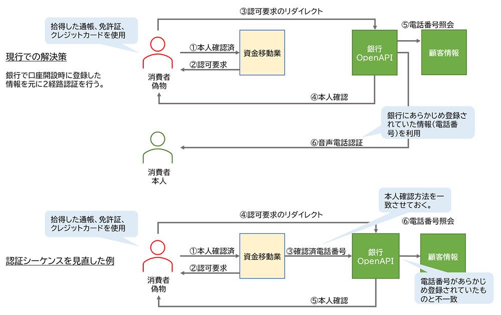 図表 振込APIのための認証シーケンス例
