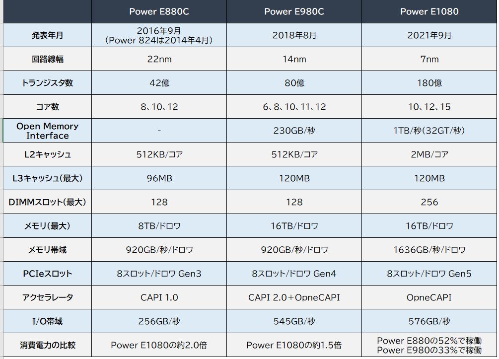 図表1 Power各世代の主なスペック
