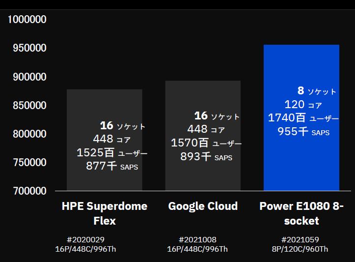 図表2 SAPベンチマーク結果の比較  資料:IBM(編集部により一部変更)