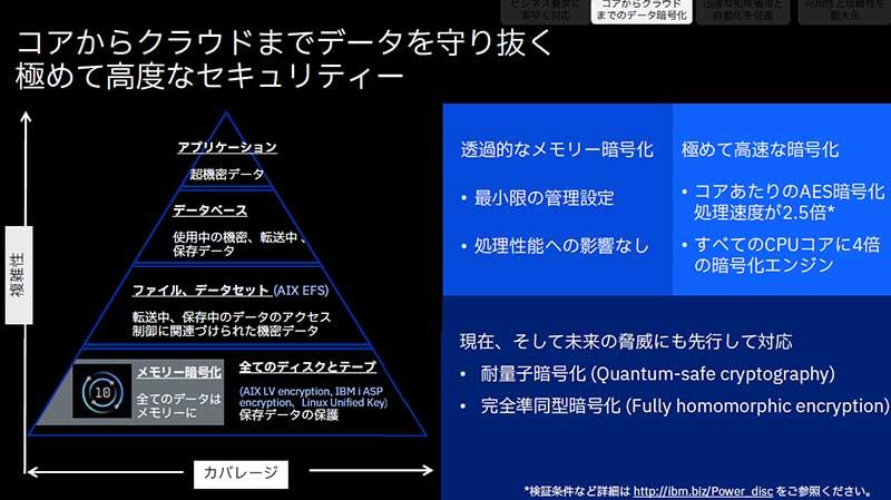 図表3 Power E1080のセキュリティ機能の拡張 資料:IBM