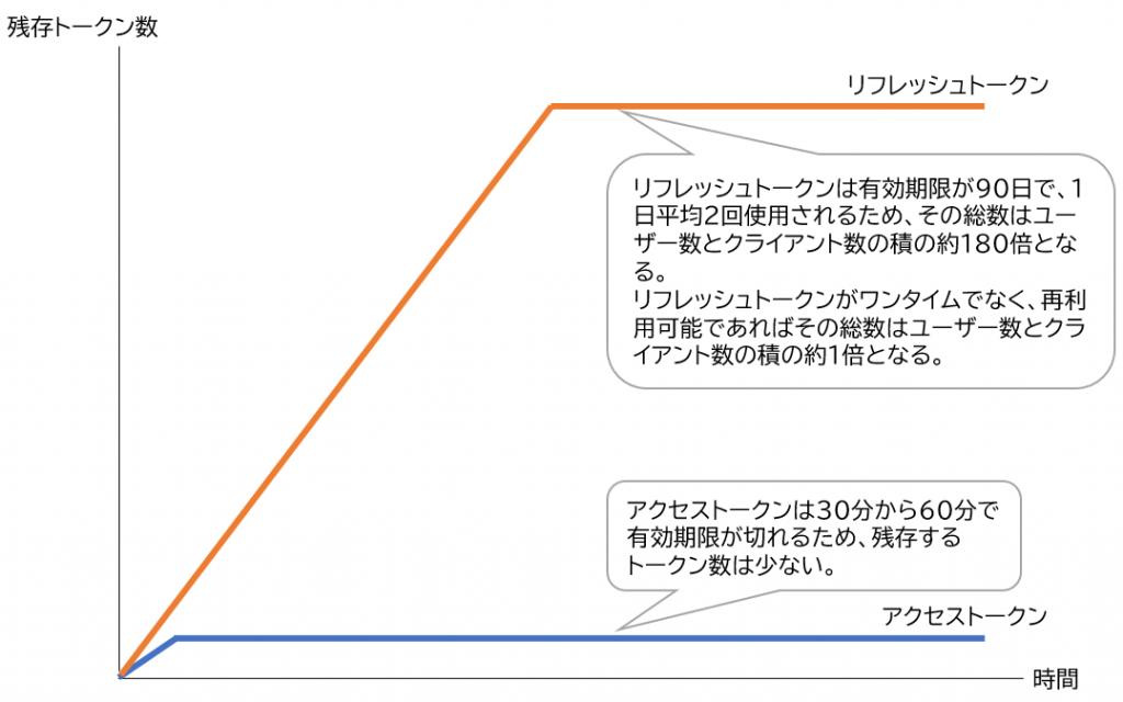 図表 トークン管理システムが保管するトークン数の時間 推移