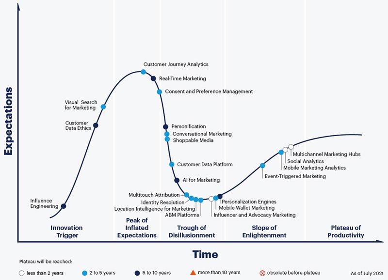 図表 デジタルマーケティングのハイプ・サイクル:2021年 出典:Gartner