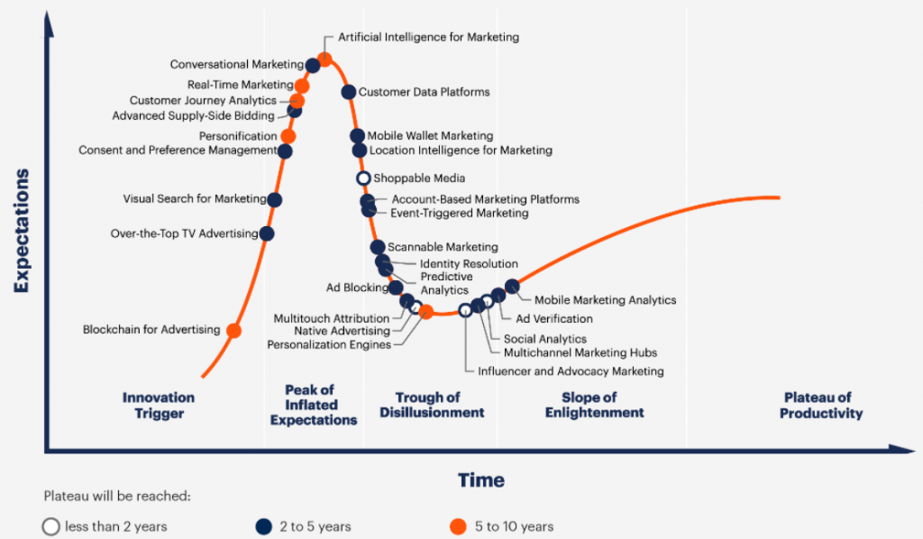 図表 デジタルマーケティングのハイプ・サイクル:2019年 出典:Gartner
