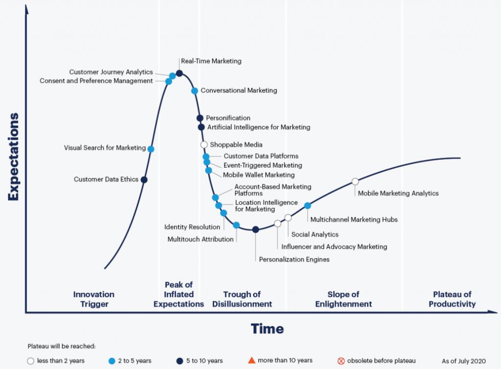 図表 デジタルマーケティングのハイプ・サイクル:2020年 出典:Gartner