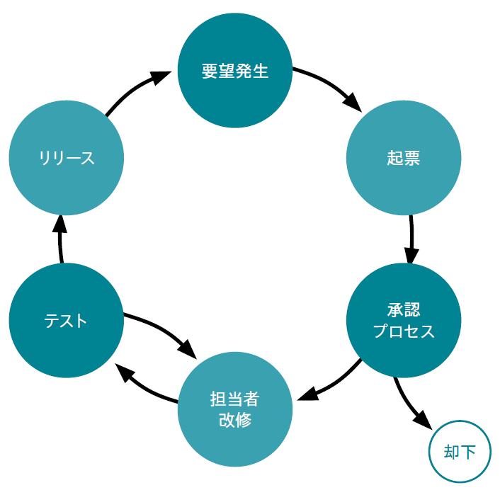 図表 プログラムの改修サイクル