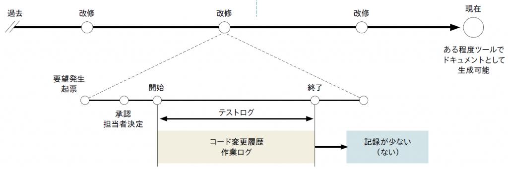 図表 改修プロセスと記録