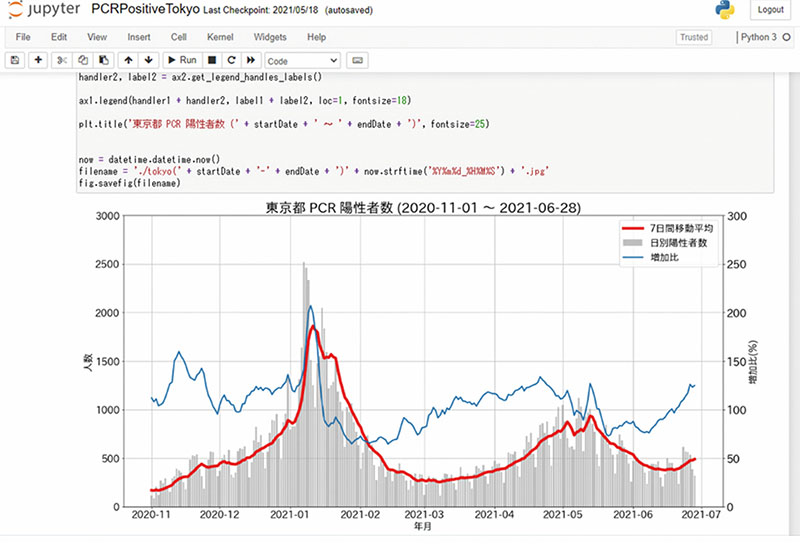 図表3 pandasによるデータ分析
