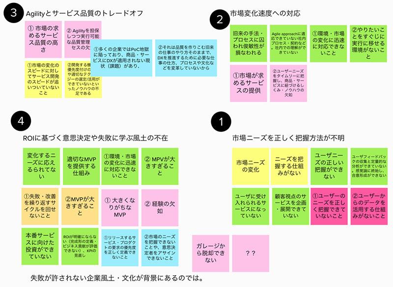 図表3 課題の整理