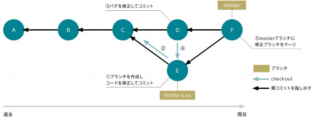図表13 ブランチ機能