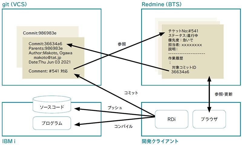 図表15 チケット開発の流れ