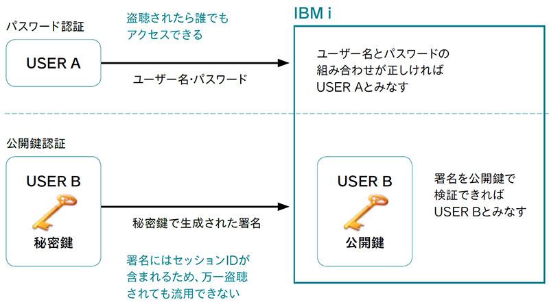 図表17 パスワード認証と公開鍵認証