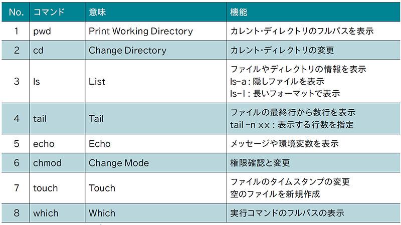 図表18 OpenSSHで利用するLinux互換コマンド