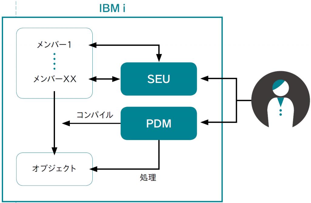 図表4 PDMとSEU