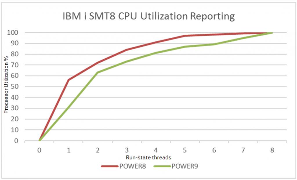 Power8サーバーとPower9サーバーのSMP数によるパフォーマンスの変化 ~本ガイドより