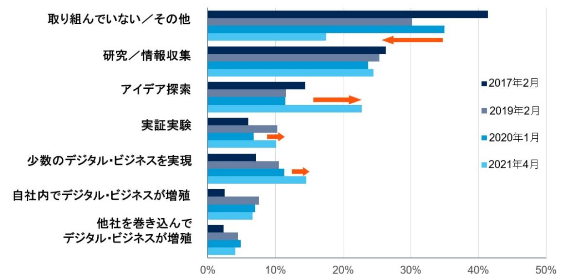 デジタル・ビジネスへの取り組み状況 (日本のITリーダーに向けた調査結果) 出典:ガートナージャパン