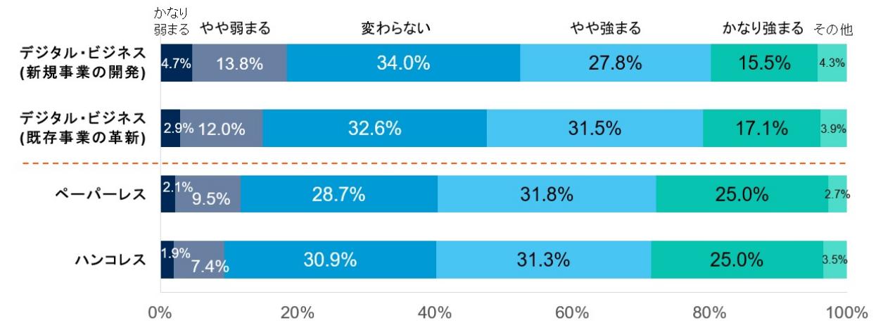 デジタル化/電子化への取り組み状況(パンデミック前と比べた変化) 出典:ガートナージャパン
