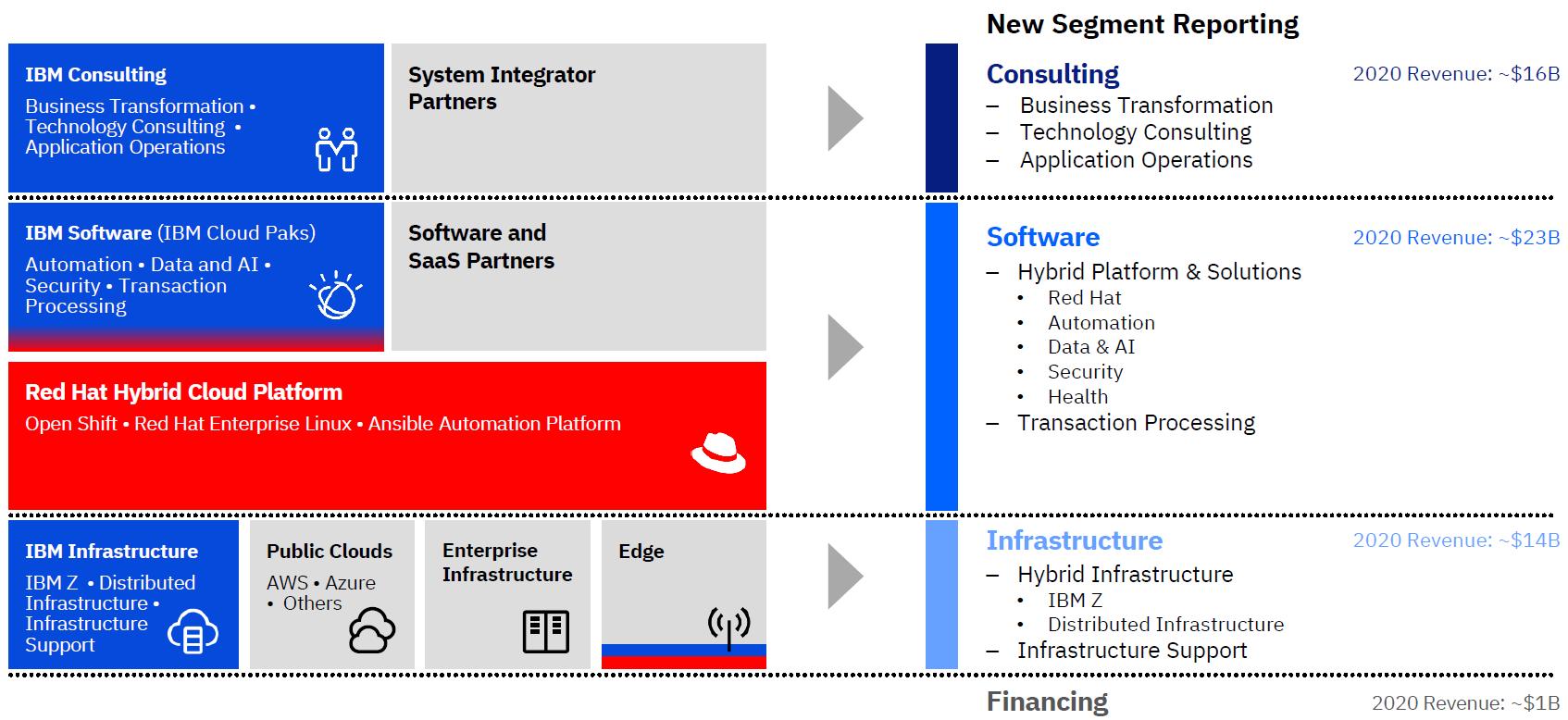 IBMのハイブリッドクラウド・プラットフォームと新しいセグメント分類、その2020年売上高