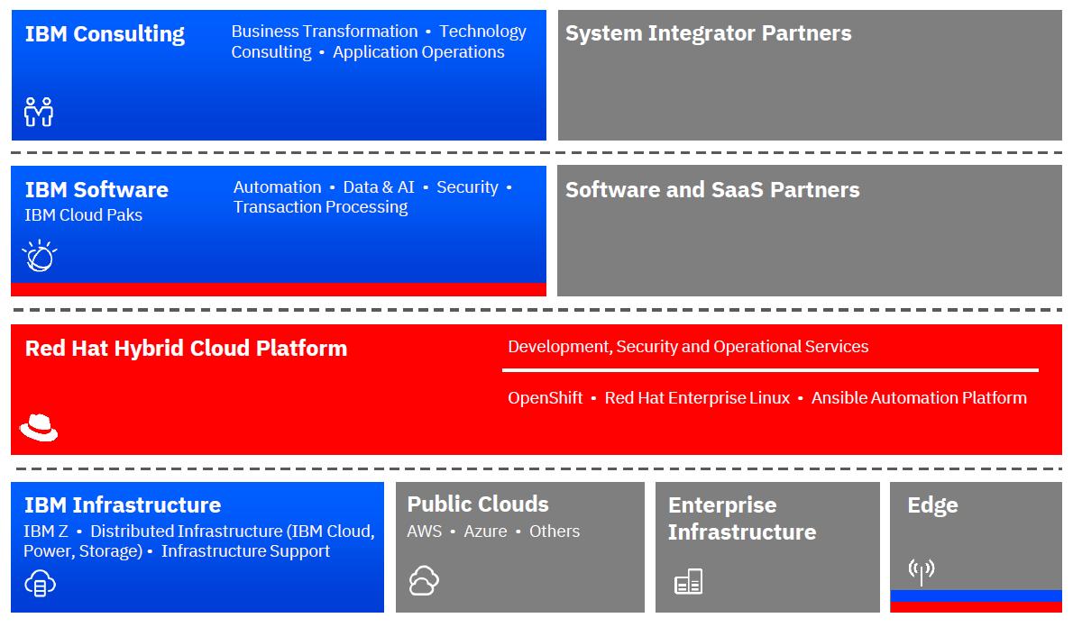 IBMの戦略は、Red Hatのハイブリッドクラウド・プラットフォームがベース