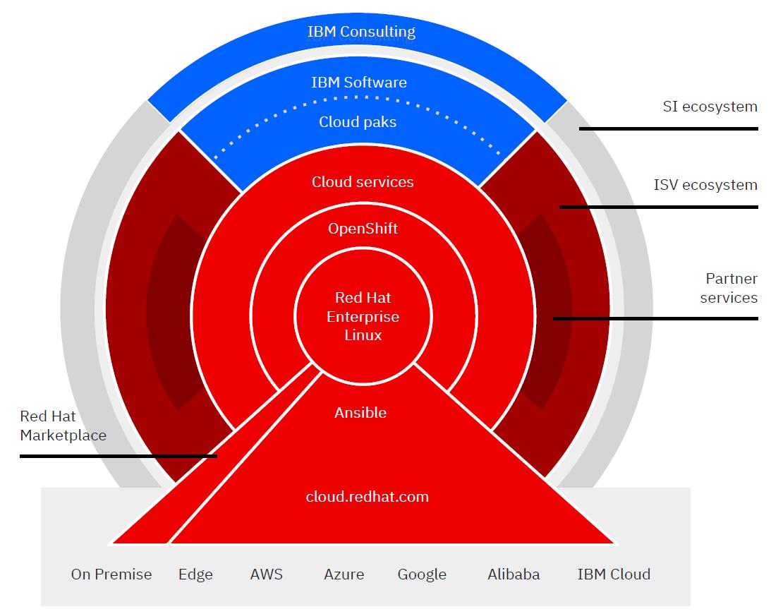 RHEL・OpenShift上のハイブリッド/マルチクラウド構築とパートナー戦略