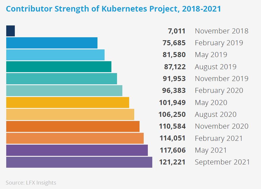 参考|Kubernetesの開発に参加するコントリビューターは過去3年間に88%増加した