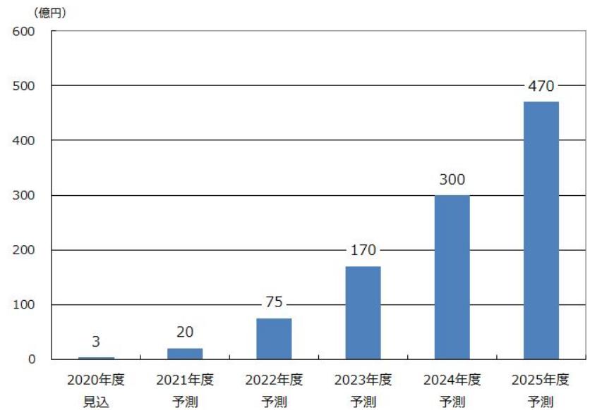 ローカル5Gソリューション市場規模予測 出典:矢野経済研究所、2020年6月