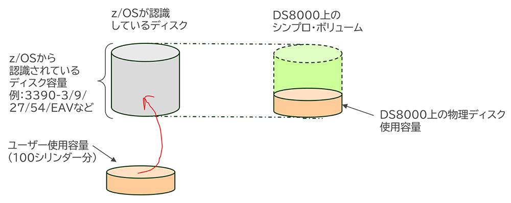 図表1 z/OS環境でのシンプロ・ボリュームの使用イメージ