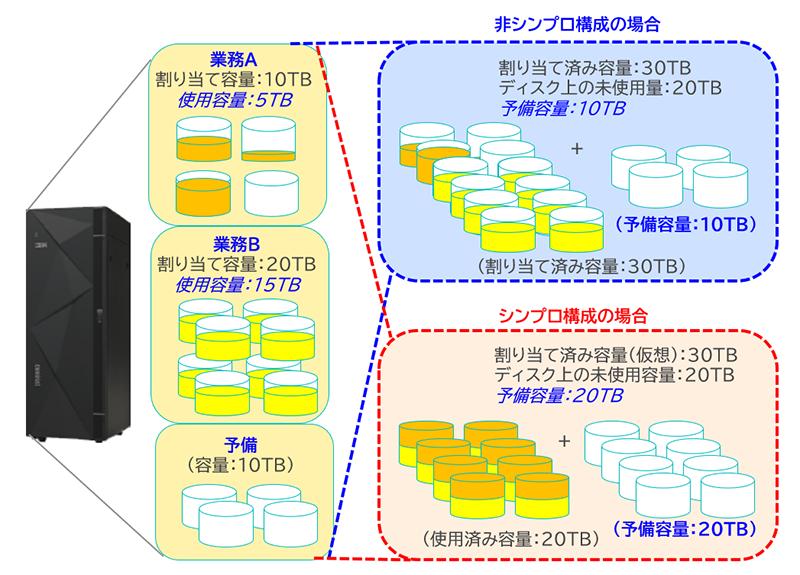 図表2 シンプロ機能による予備ディスク容量の共有イメージ
