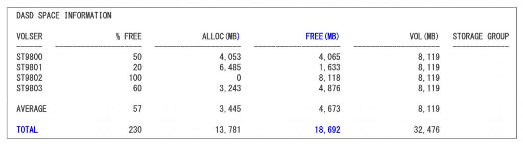 図表4 未使用容量調査のためのDCOLLECTジョブの出力例